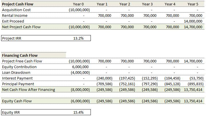 Image 3 Debt Financing
