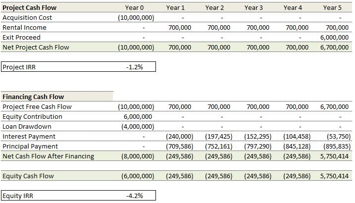 Image 4 Debt Financing