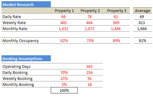 Buying property for AirBnB