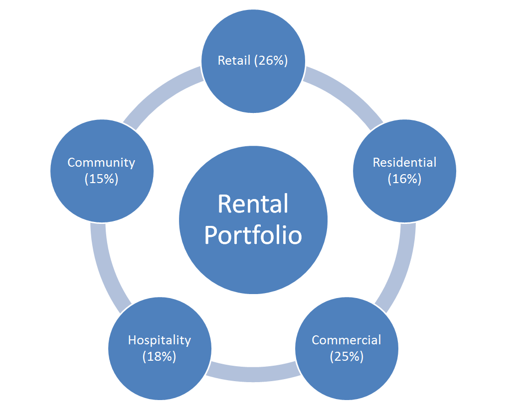 Product Mix Optimization for Rental Properties