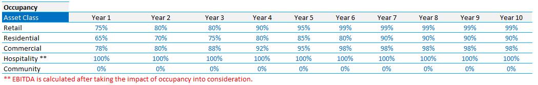 Product Mix Optimization for Rental Properties