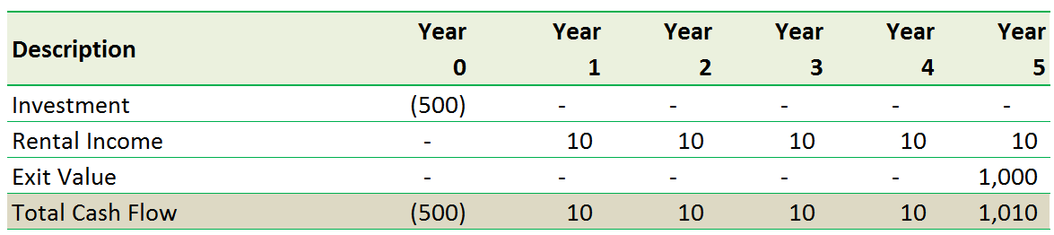 NPV Calculation in Excel 1