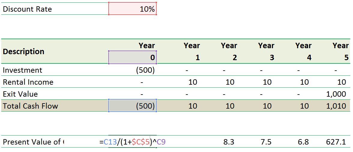 NPV Calculation in Excel 2