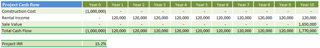 Shareholder loan and equity IRR