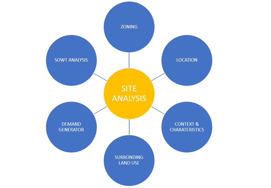 site analysis for real estate development